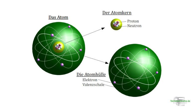 Ladungsträgerbewegung - Aufbau eines Atoms