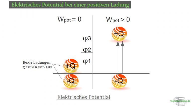 Ladungsbewegung - Elektrisches Potential bei einer positiven Ladungstrennung