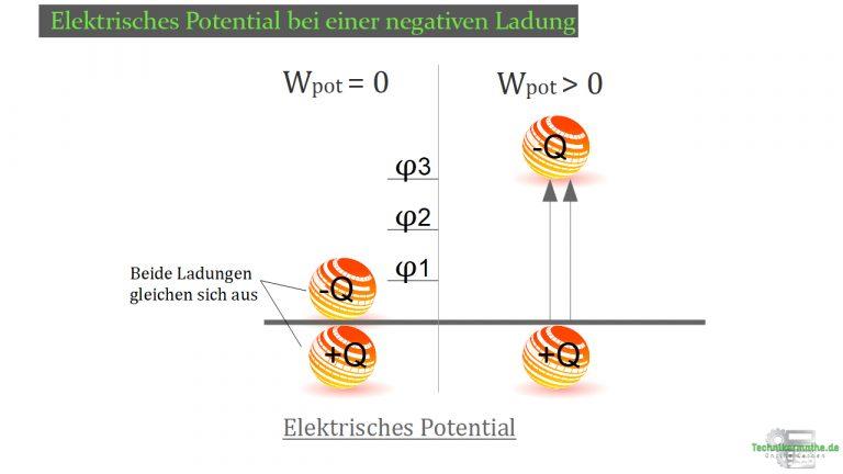 Ladungsbewegung - Elektrisches Potential bei einer negativen Ladung
