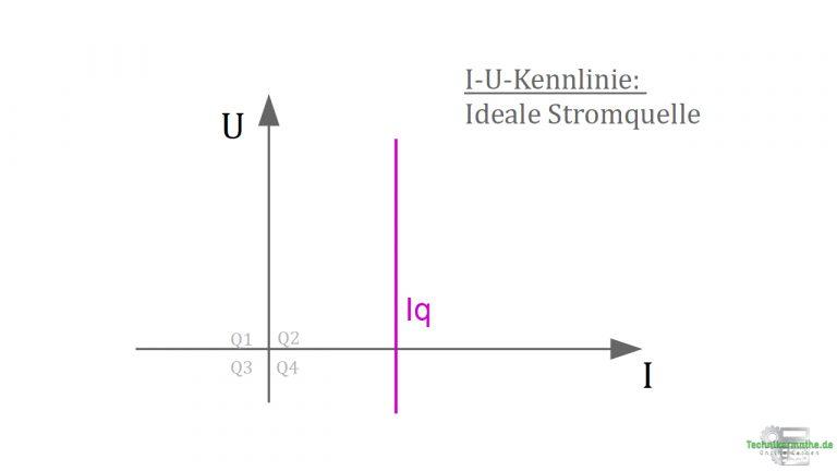 I-U-Kennlinie - Ideale Stromquellen