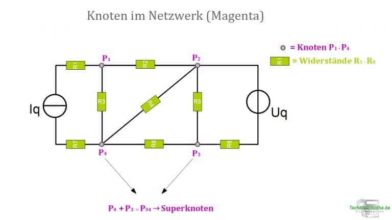 Knoten in einem Netzwerk