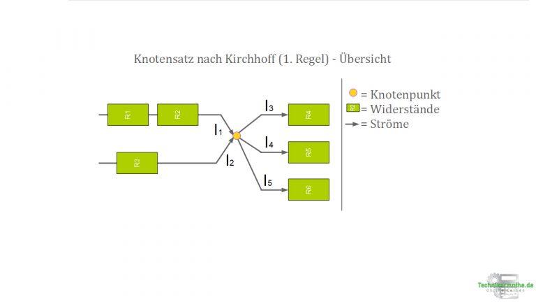 Knotensatz nach Kirchhoff