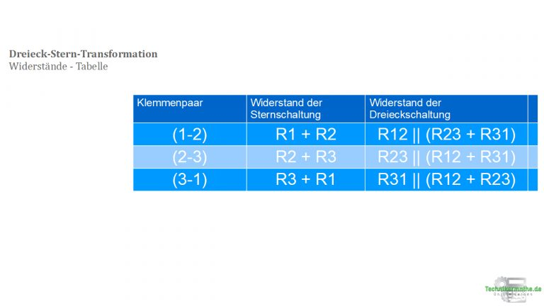 Dreieck-Stern-Transformation (Tabelle)
