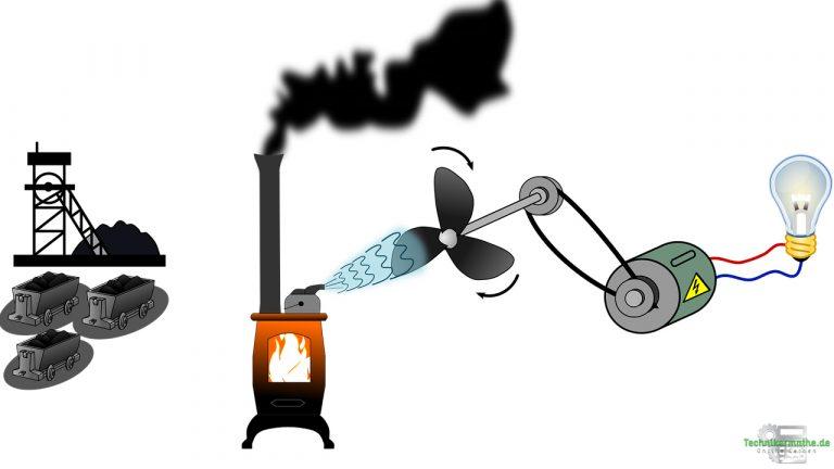Elektrische Energie und elektrische Leistung