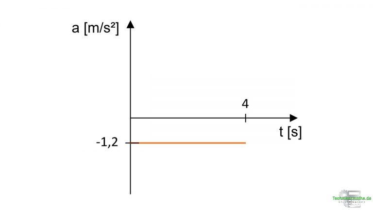 Beschleunigungs-Zeit-Diagramm