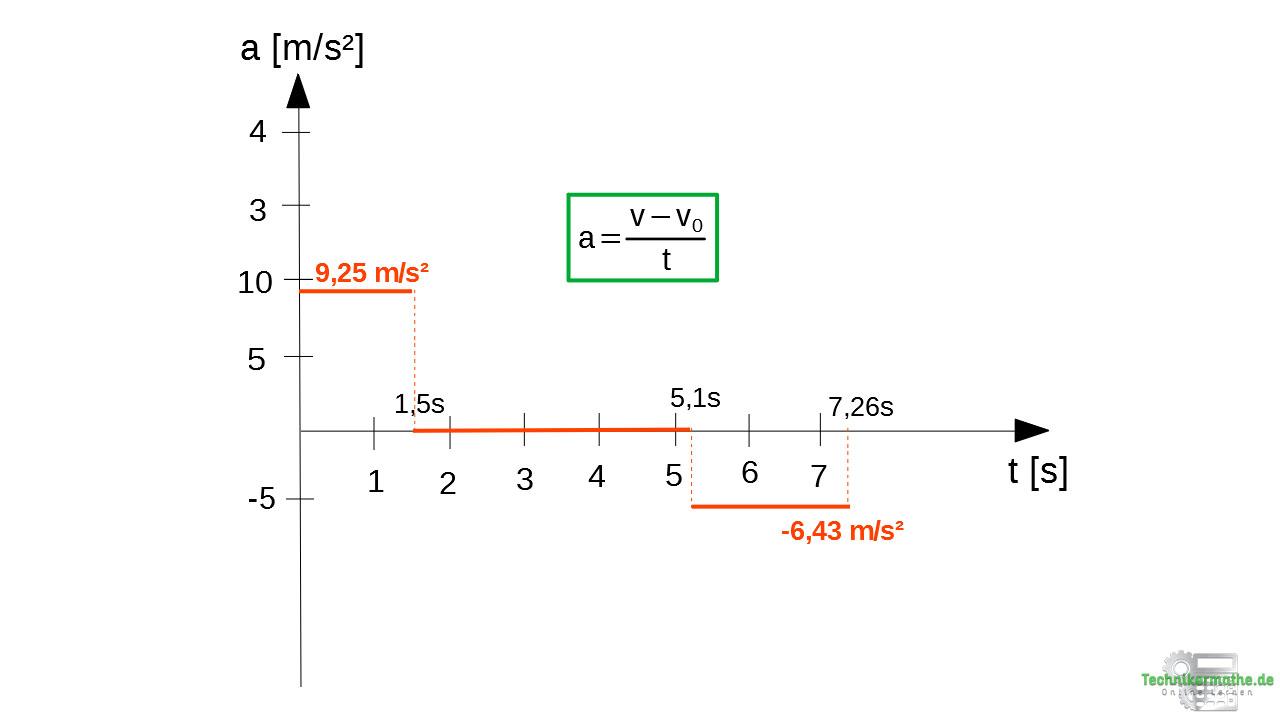 Zusammengesetzte Bewegung im a-t-Diagramm