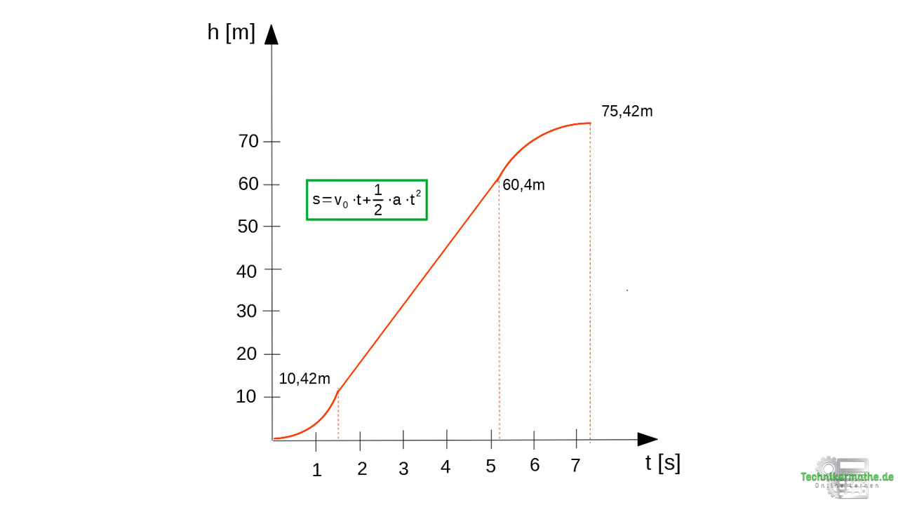 Zusammengesetzte Bewegung im s-t-Diagramm