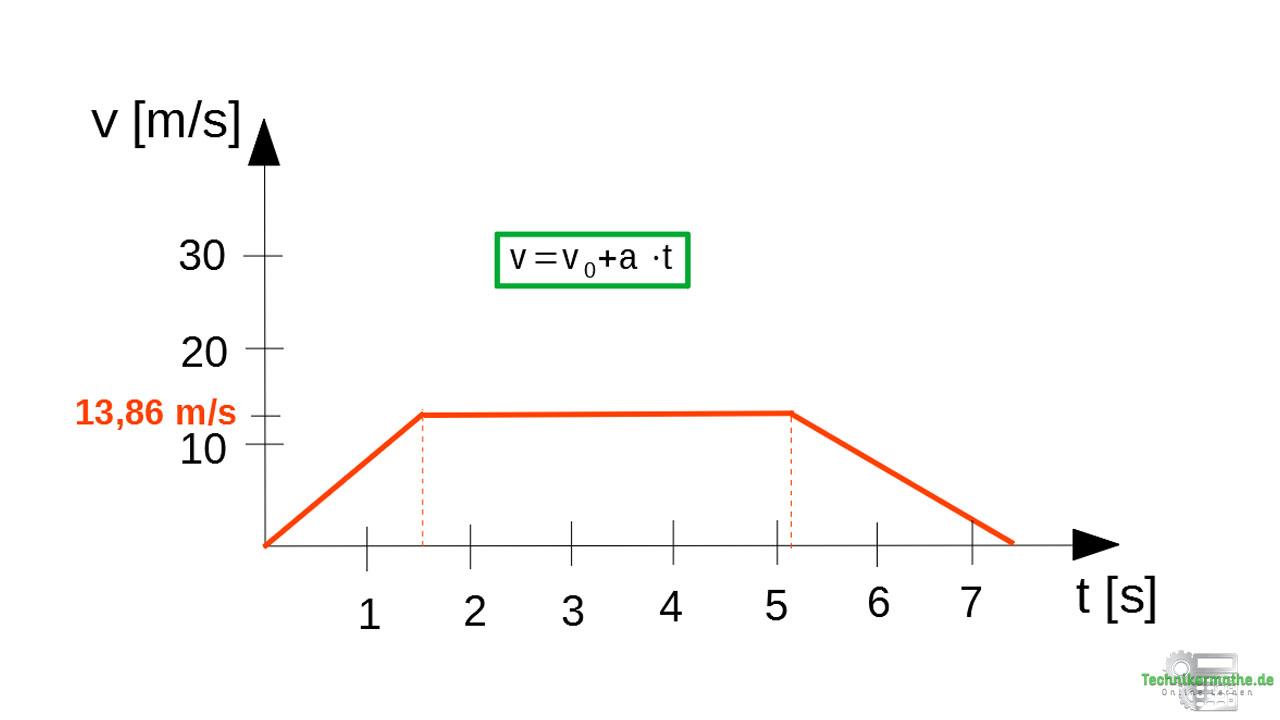 Zusammengesetzte Bewegung im v-t-Diagramm