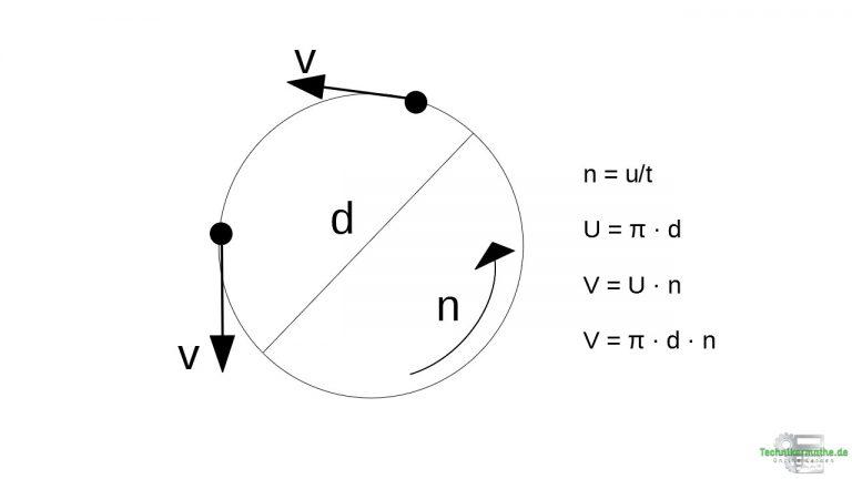 Gleichförmige Kreisbewegung: Umfangsgeschwindigkeit