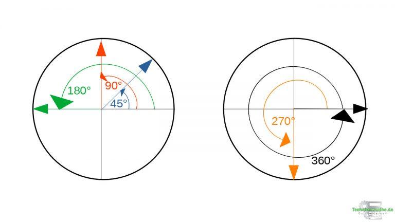 Gleichförmige Kreisbewegung: Winkel in Grad