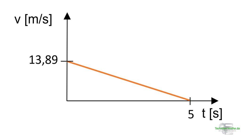 Geschwindigkeits-Zeit-Diagramm: Geschwindigkeit nimmt ab