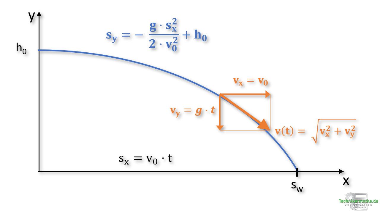 waagerechter wurf - Wurfparabel und Gleichungen