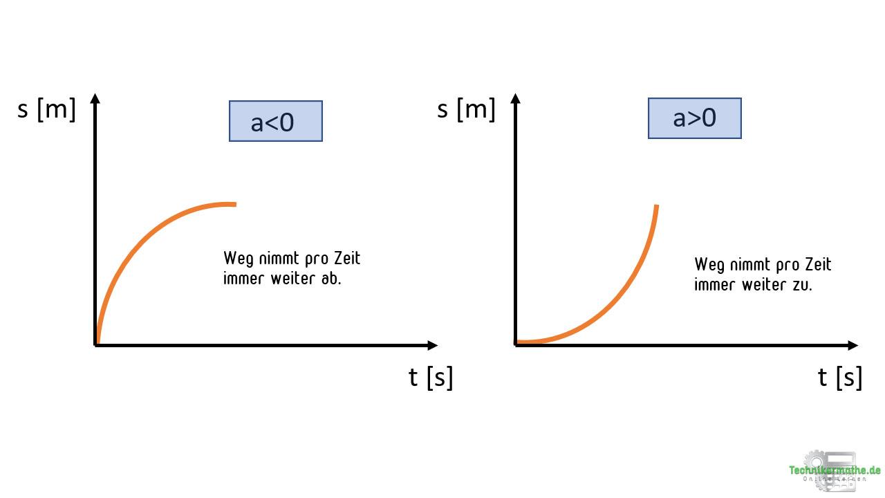 Weg-Zeit-Diagramm: Teil der Parabel