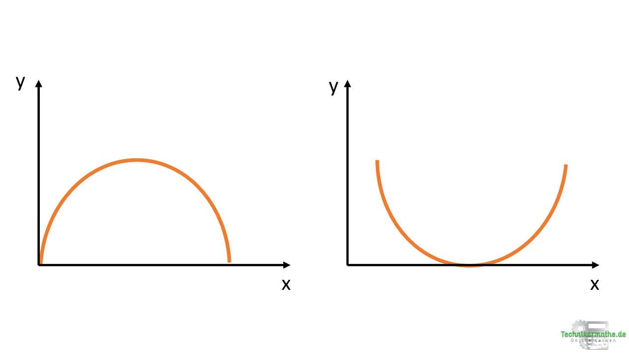 Weg-Zeit-Diagramm: Parabel