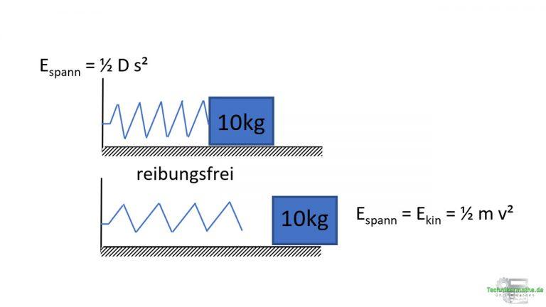 Kinetische Energie und Spannenergie