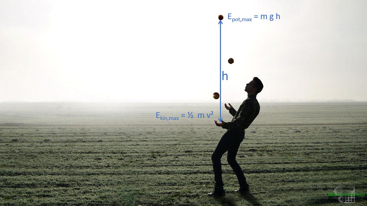 Potentielle und kinetische Energie im Wechsel