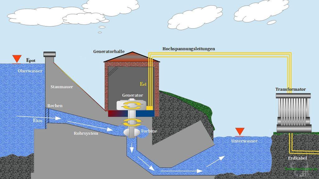 Potentielle Energie (Lageenergie) - Wasserkraftwerk