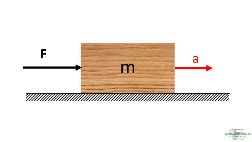 Newtonsches Grundgesetz, Nachhilfe, techniker