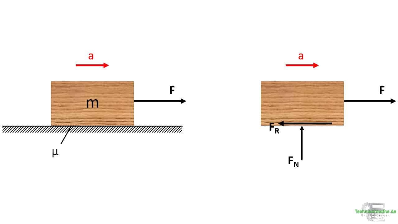 Newtonsches Grundgesetz mit Reibung