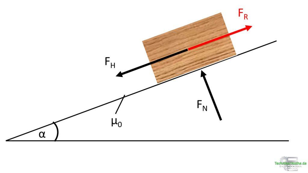 Prüfungsaufgabe Newtonsche Grundgesetz und schiefe Ebene