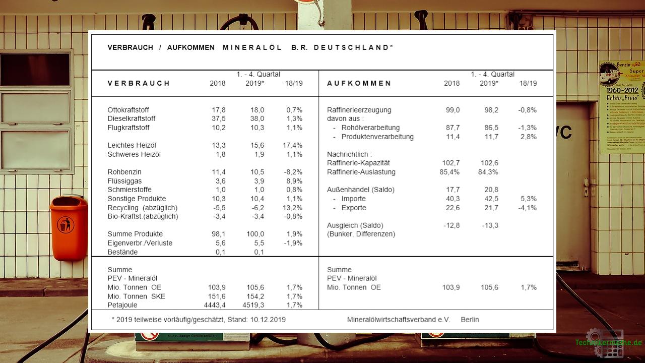 Erdölprodukte - Übersicht