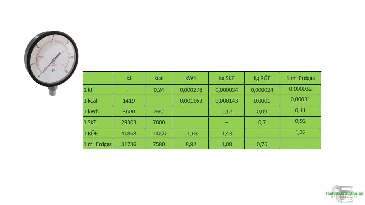 Umrechnungsfaktoren - Umrechung - Einheiten