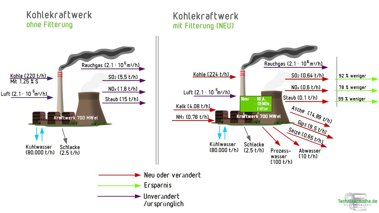 Kohlekraftwerke mit und ohne Filterung