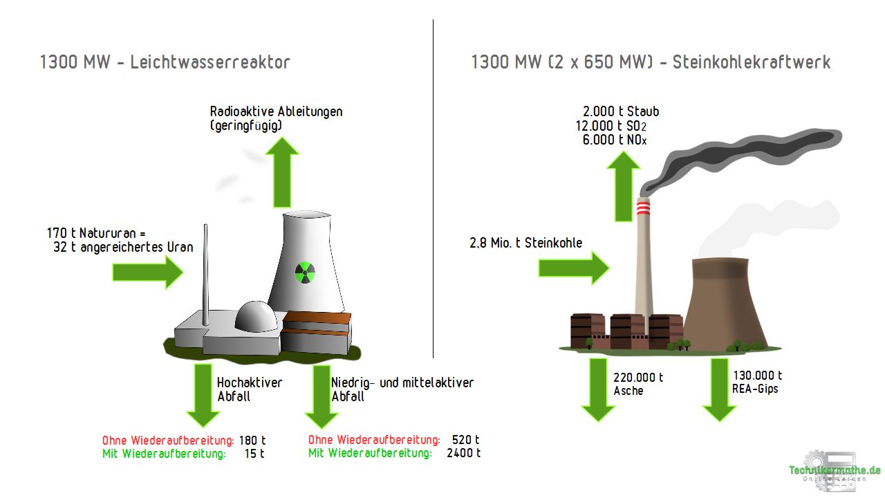 Stoffströme beider Kraftwerkstypen