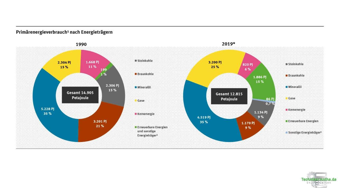 Energiewirtschaft - Primärenergieverbrauch nach Energieträgern