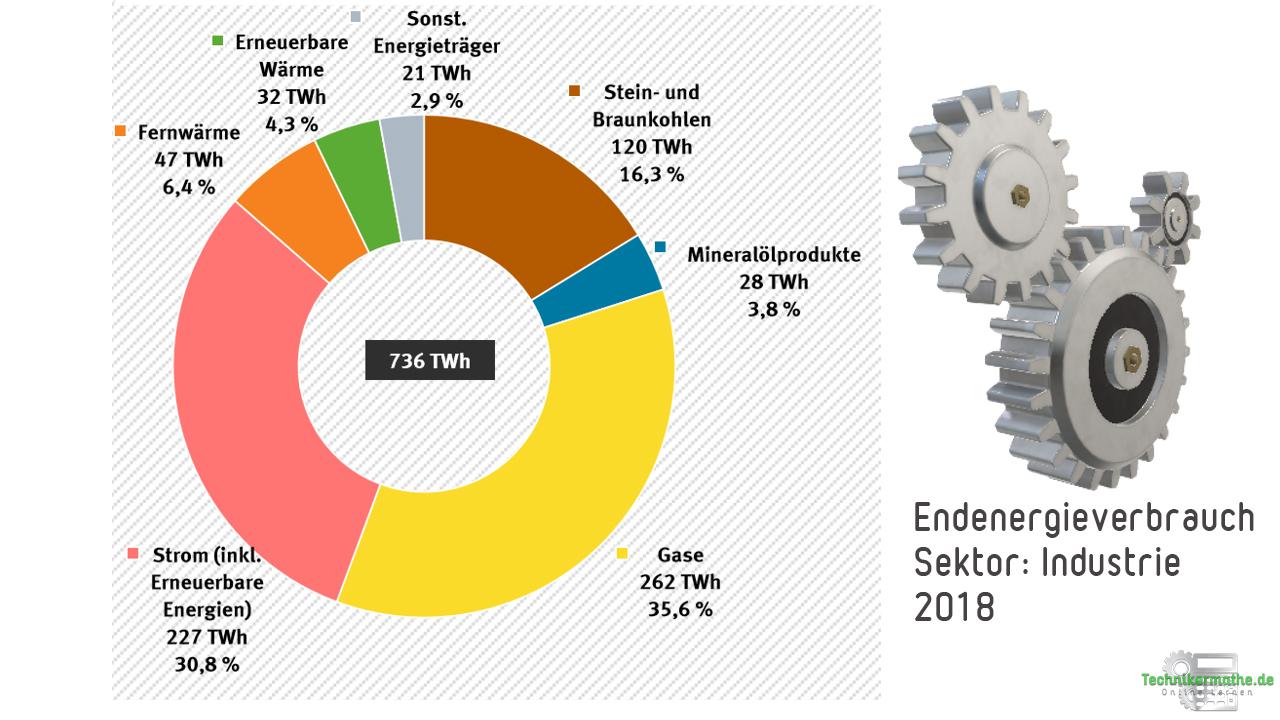 Endenergiebedarf der Industrie