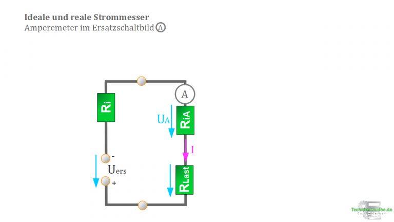 Strommesser - ideal und real
