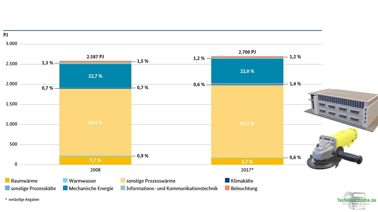 Energieträger der Industrie - Übersicht
