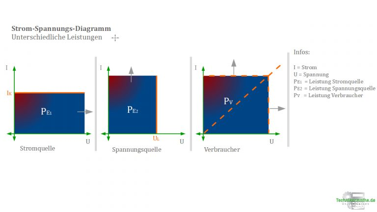 Strom-Spannungs-Diagramm
