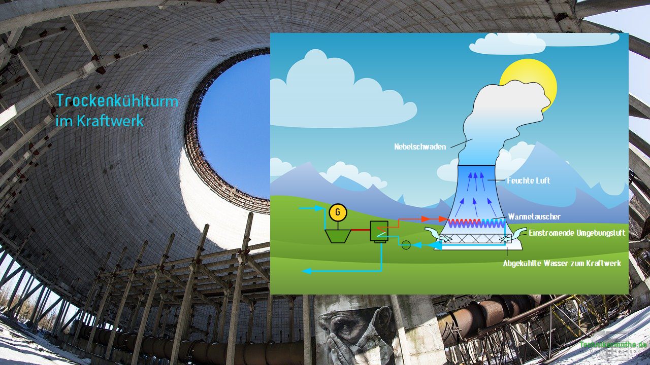 Trockenkühlturm - Kraftwerkskühlung