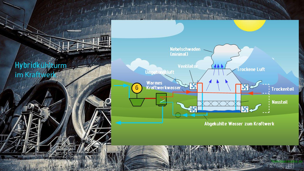 Hybridkühlturm - Kraftwerkskühlung