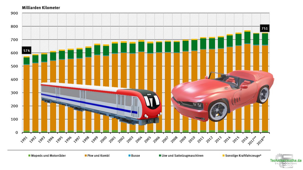 Effizienzsteigerung des Verkehrs - Verkehrsleistung