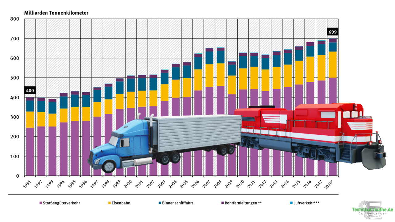 Effizienzsteigerung im Verkehr