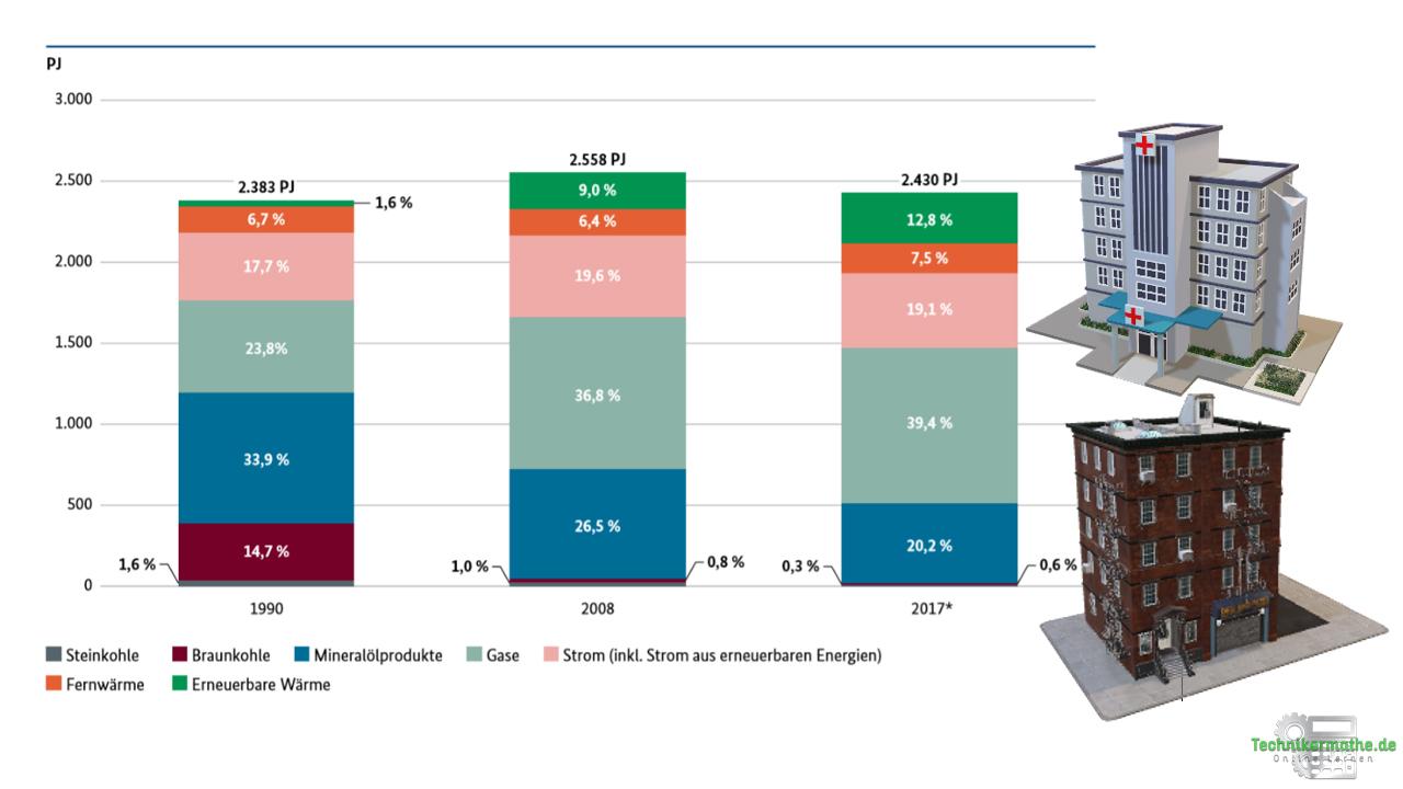 Energieverbrauch der Haushalte & Kleinverbraucher