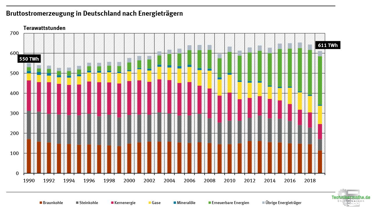 Bruttostromerzeugung und Nettostromverbrauch