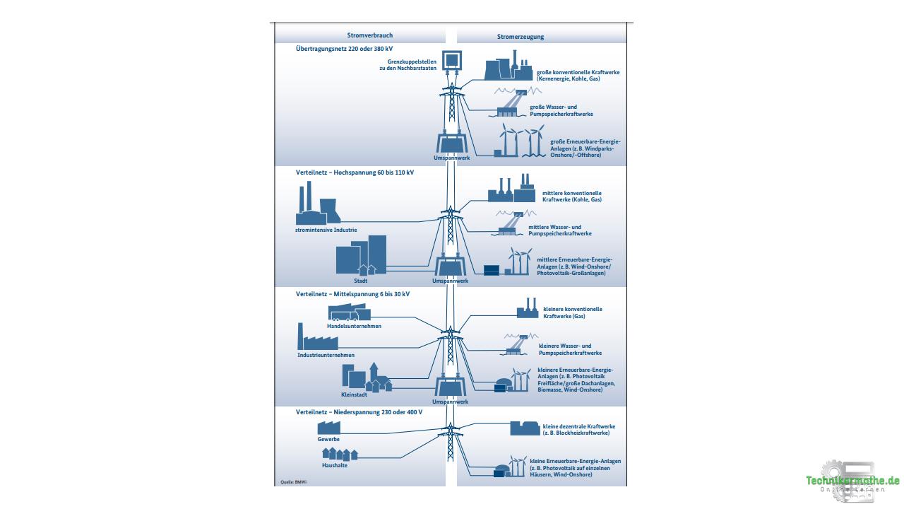 Aufbau der Elektrizitätswirtschaft - Übersicht