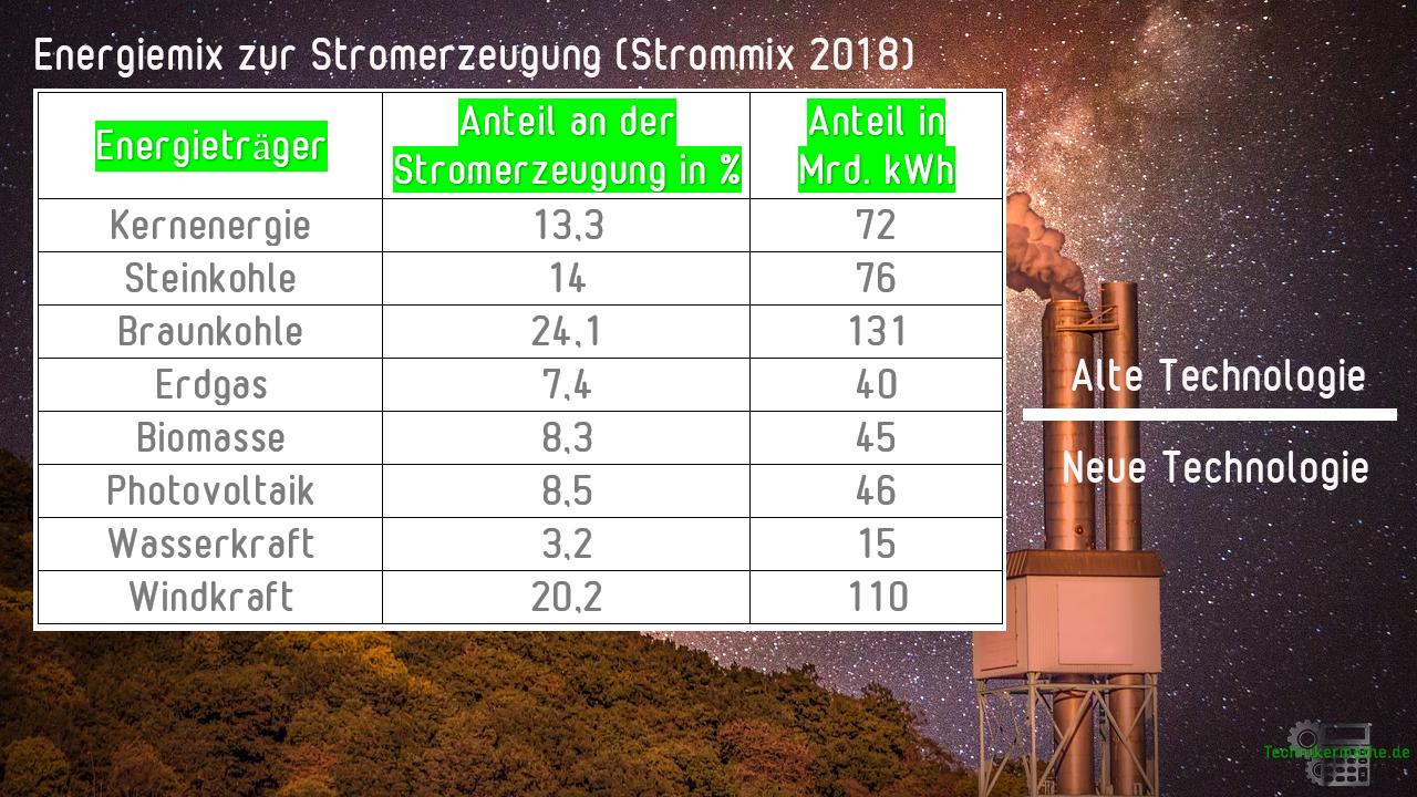 Energiemix - 2018