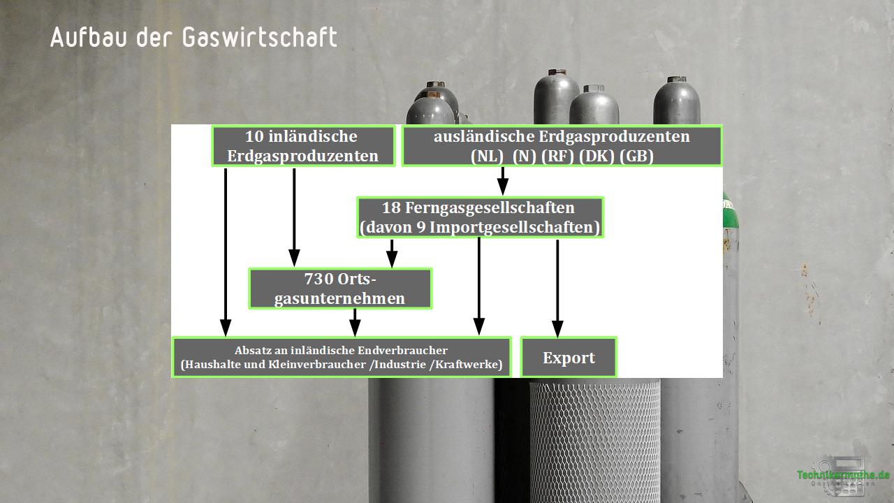 Übrige Gaswirtschaft in Deutschland
