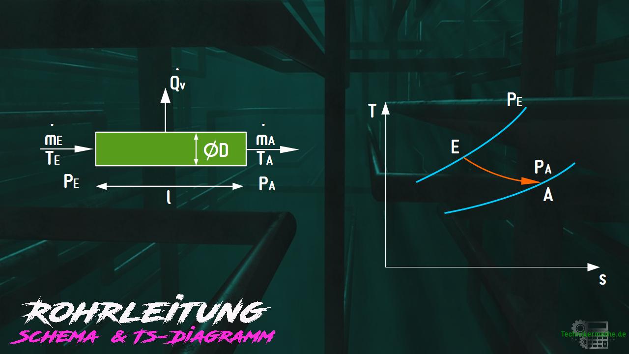 Rohrleitung - Schema - TS-Diagramm