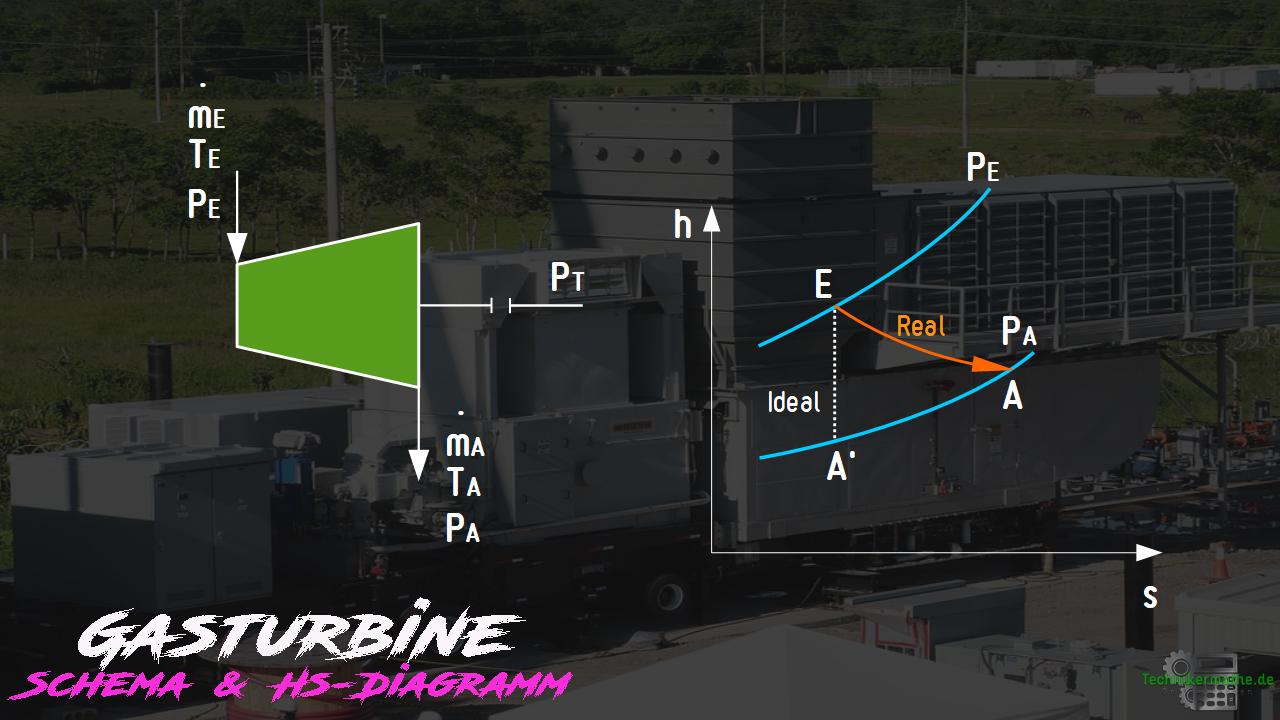 Gasturbine - Schema, hs-Diagramm