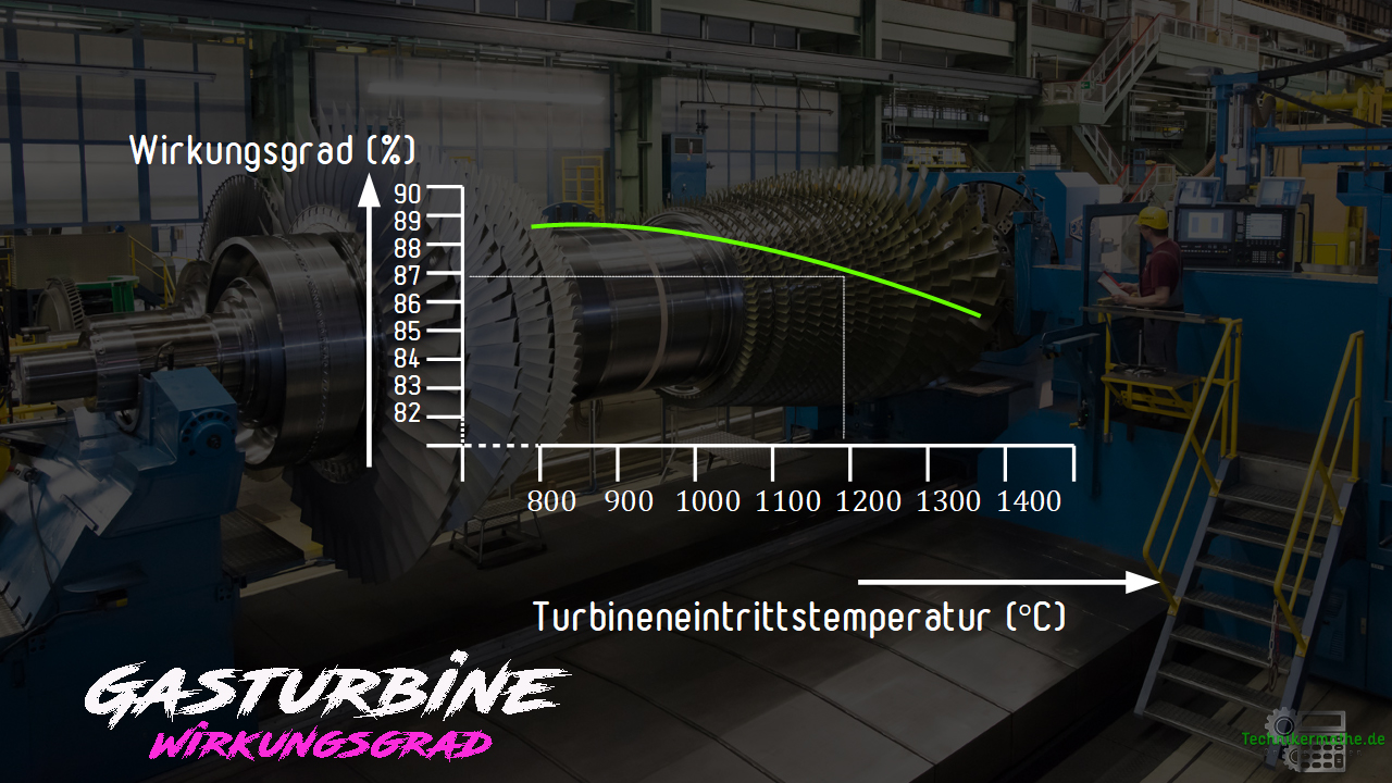 Wirkungsgrad - Turbineneintrittstemperatur