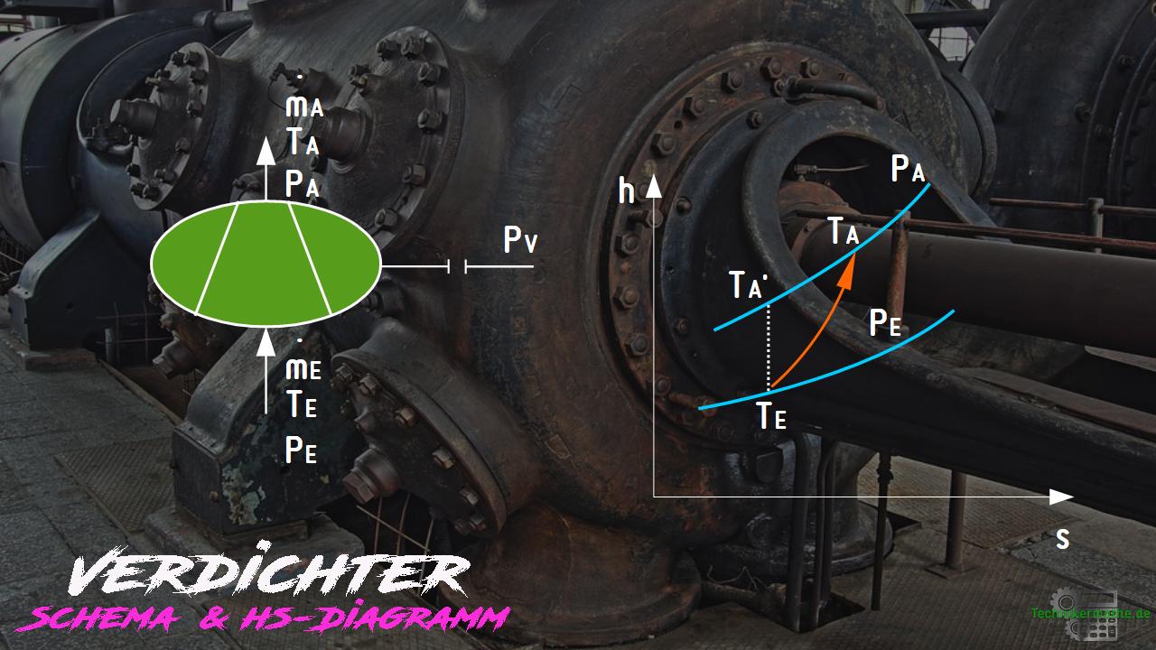 Verdichter - Schema - HS-Diagramm