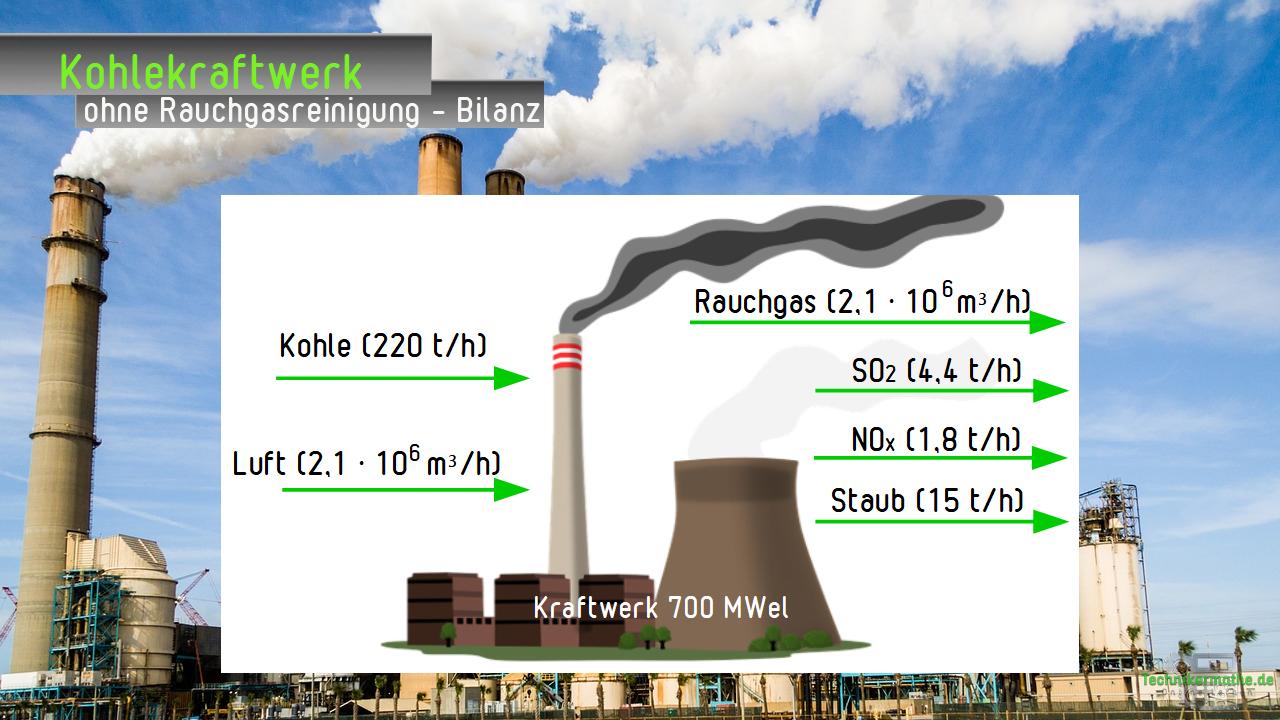 Bilanz eines Steinkohlekraftwerks