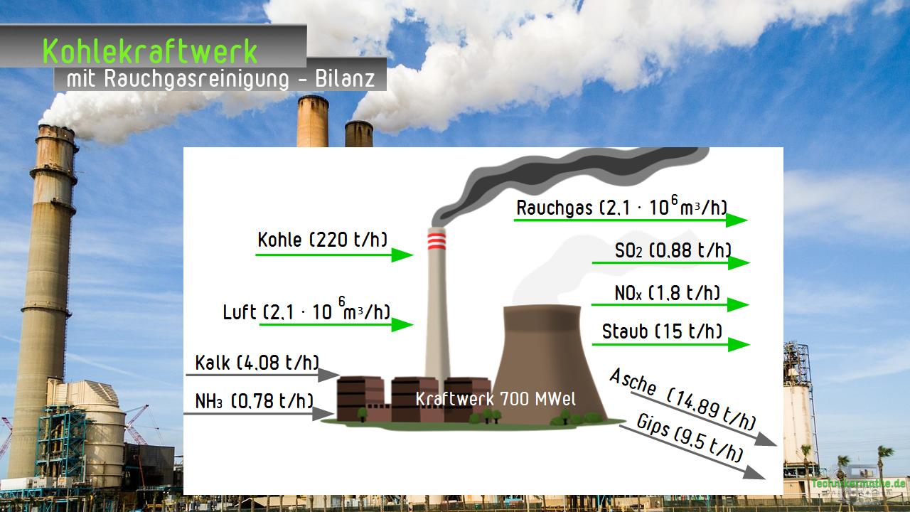 Kohlekraftwerk - mit Rauchgasreinigung