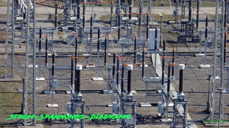 Strom-Spannungs-Kennlinie
