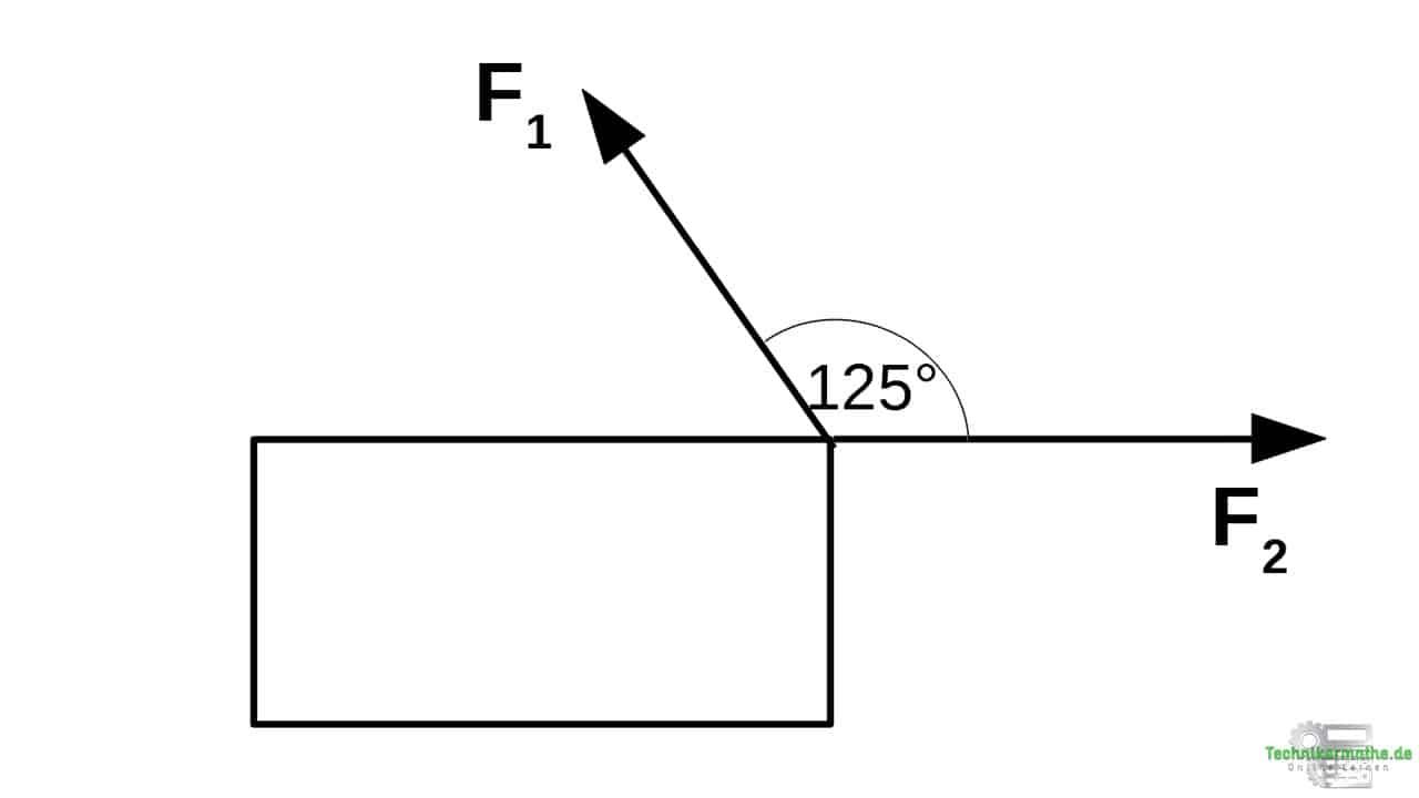 Beispiel 2: Richtung der Resultierenden